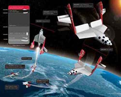 Space travel is soon a reality.